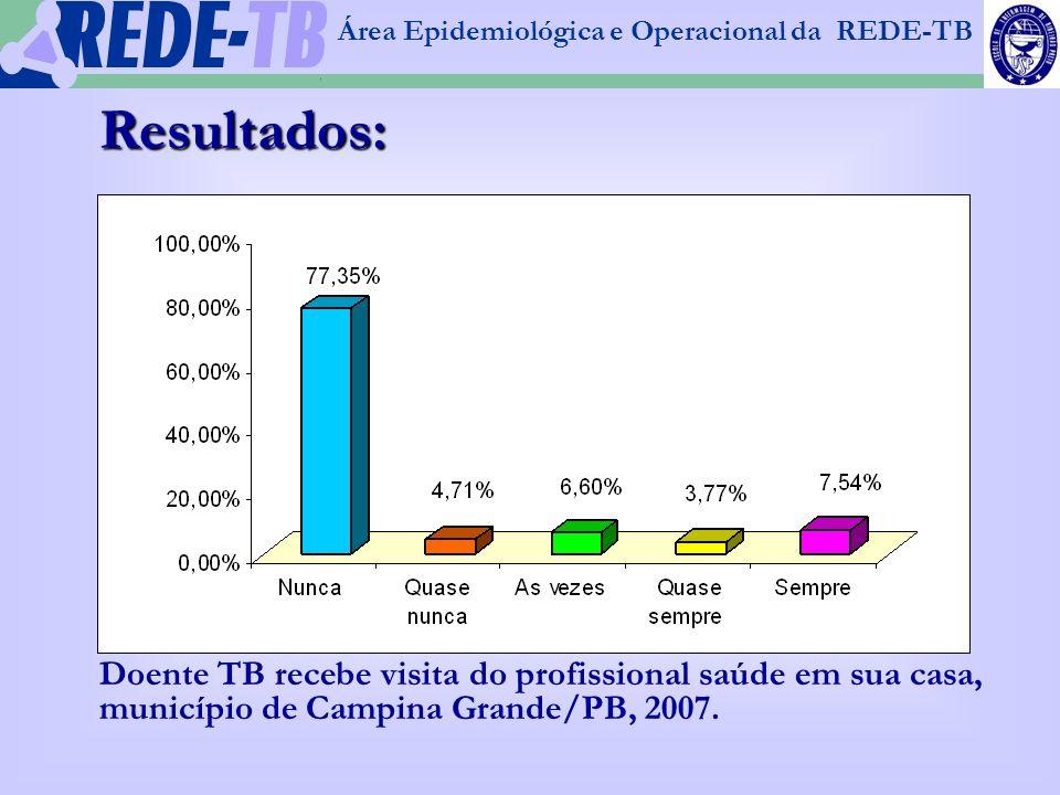 1 Área Epidemiológica e Operacional da REDE-TB Resultados: Doente TB recebe visita do profissional saúde em sua casa, município de Campina Grande/PB,