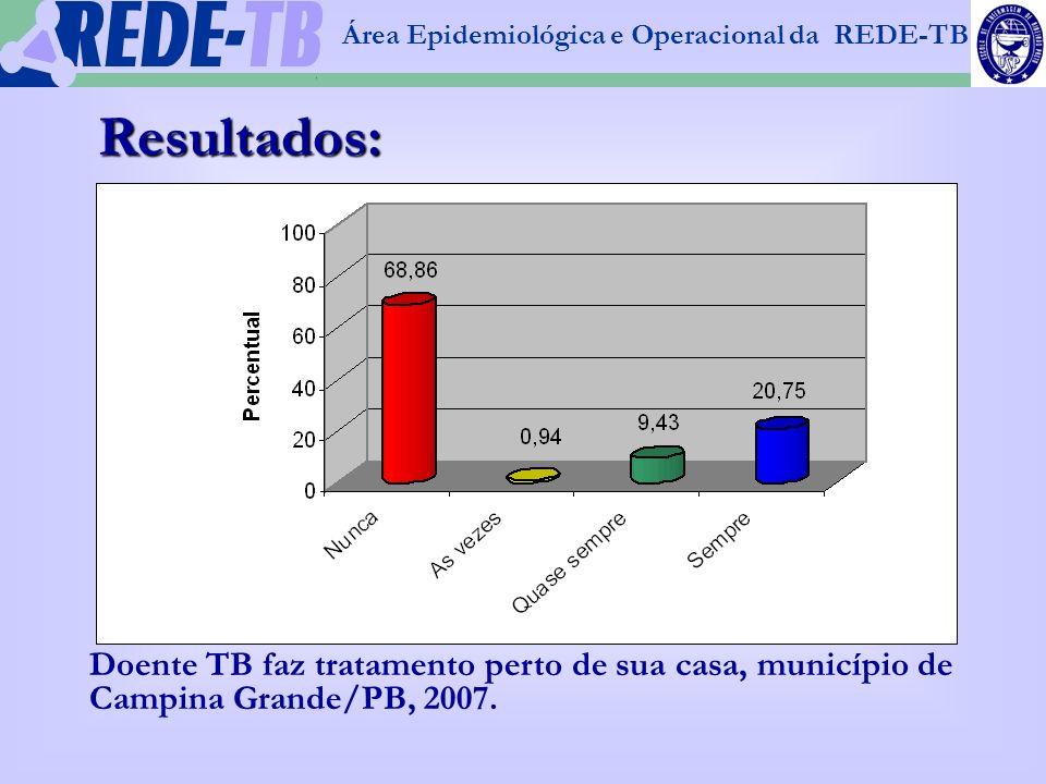 1 Área Epidemiológica e Operacional da REDE-TB Doente TB faz tratamento perto de sua casa, município de Campina Grande/PB, 2007. Resultados: