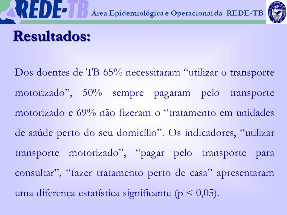 1 Resultados: Dos doentes de TB 65% necessitaram utilizar o transporte motorizado, 50% sempre pagaram pelo transporte motorizado e 69% não fizeram o t