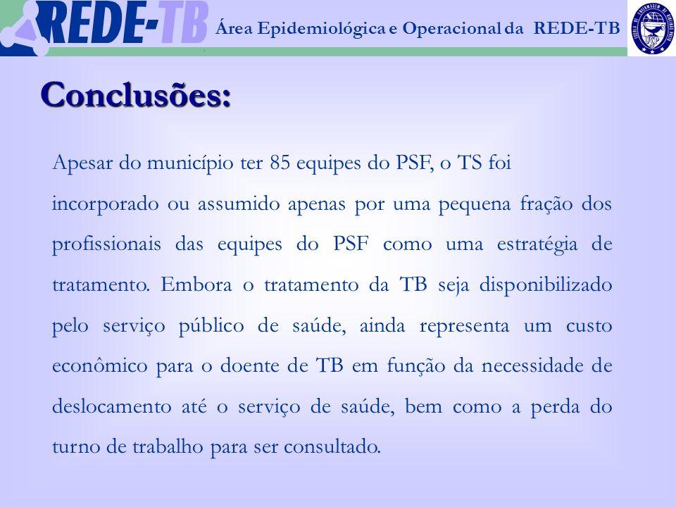 1 Conclusões: Apesar do município ter 85 equipes do PSF, o TS foi incorporado ou assumido apenas por uma pequena fração dos profissionais das equipes