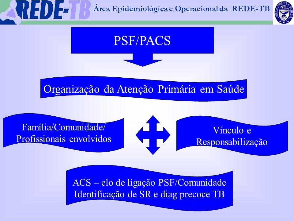1 PSF/PACS Organização da Atenção Primária em Saúde Família/Comunidade/ Profissionais envolvidos Vínculo e Responsabilização ACS – elo de ligação PSF/