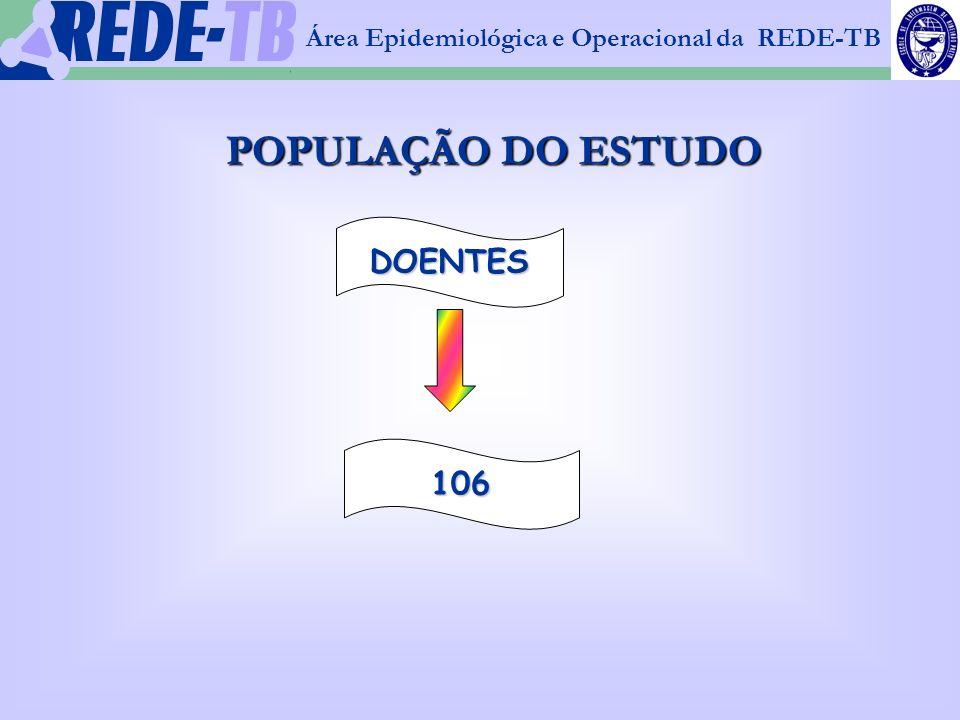 1 Área Epidemiológica e Operacional da REDE-TB POPULAÇÃO DO ESTUDO DOENTES 106