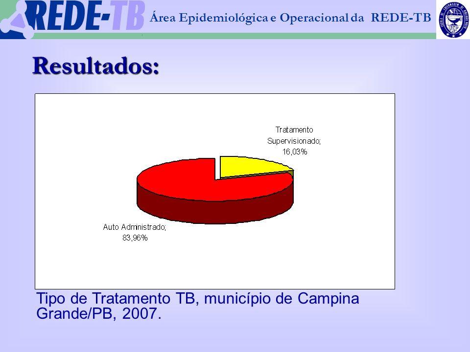 1 Resultados: Tipo de Tratamento TB, município de Campina Grande/PB, 2007.