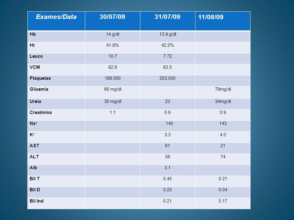 ESPIROMETRIA *(31/07/09) PredPre%Pós%Change CVF4.032.10522.416015 VEF 13.371.51451.835421 VEF 1%83718675904 PFE558199362945348 FEF 25- 75% 4.601.02221.393035