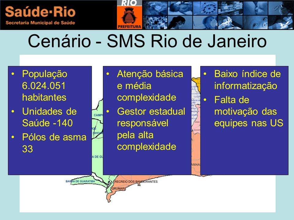 Cenário - SMS Rio de Janeiro População 6.024.051 habitantes Unidades de Saúde -140 Pólos de asma 33 Atenção básica e média complexidade Gestor estadual responsável pela alta complexidade Baixo índice de informatização Falta de motivação das equipes nas US