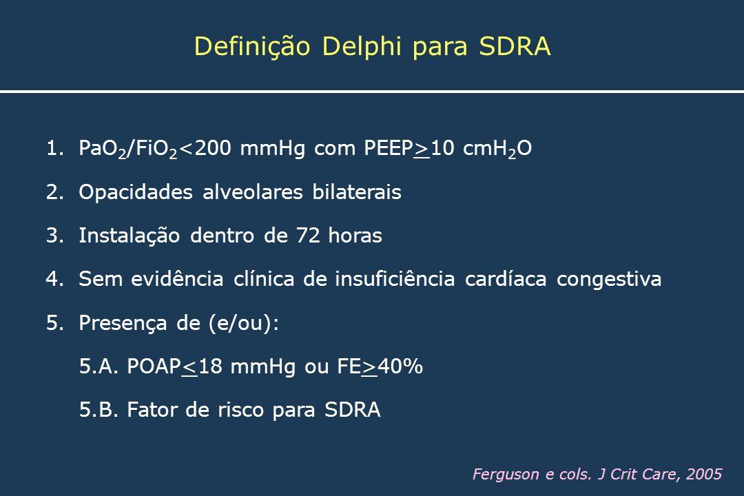 Definição Delphi para SDRA 1.PaO 2 /FiO 2 10 cmH 2 O 2.Opacidades alveolares bilaterais 3.Instalação dentro de 72 horas 4.Sem evidência clínica de ins