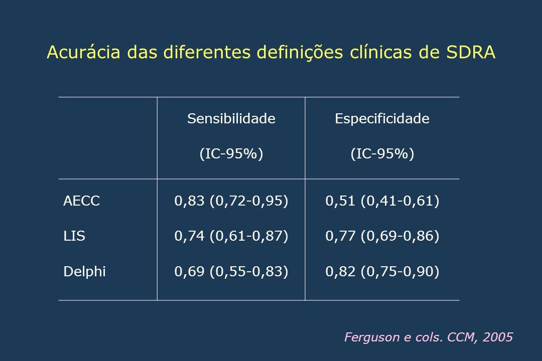 Ferguson e cols. CCM, 2005 Sensibilidade (IC-95%) Especificidade (IC-95%) AECC LIS Delphi 0,83 (0,72-0,95) 0,74 (0,61-0,87) 0,69 (0,55-0,83) 0,51 (0,4