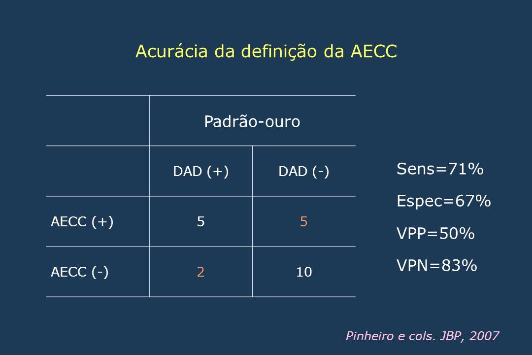 Padrão-ouro DAD (+)DAD (-) AECC (+)55 AECC (-)210 Sens=71% Espec=67% VPP=50% VPN=83% Pinheiro e cols. JBP, 2007 Acurácia da definição da AECC