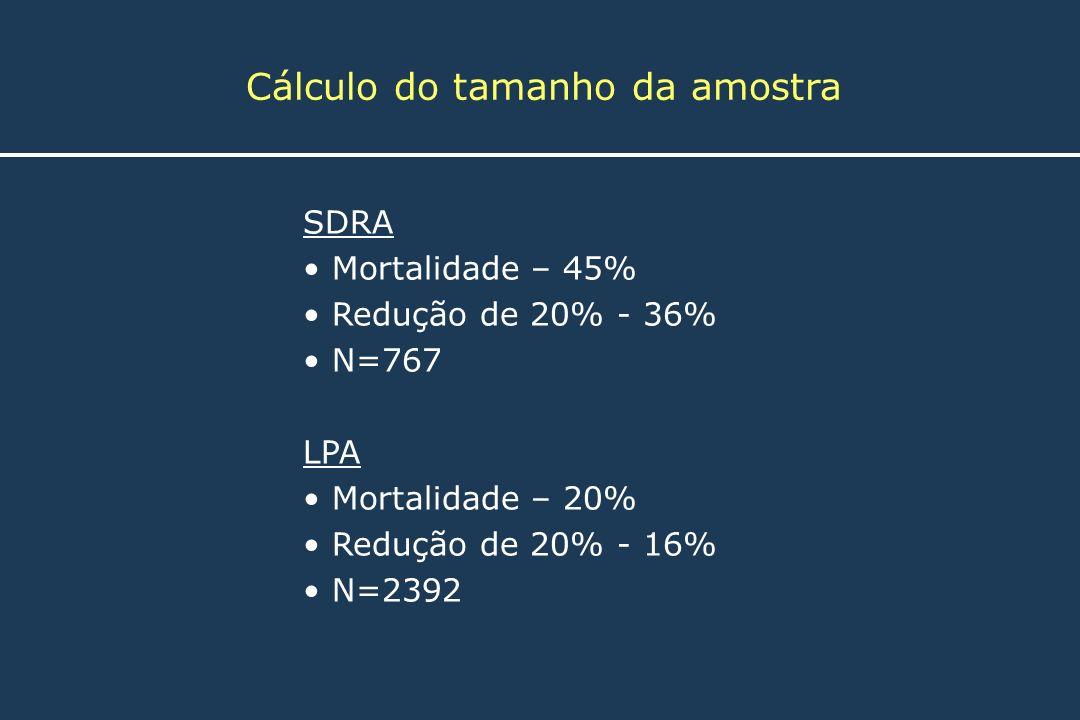 SDRA Mortalidade – 45% Redução de 20% - 36% N=767 LPA Mortalidade – 20% Redução de 20% - 16% N=2392