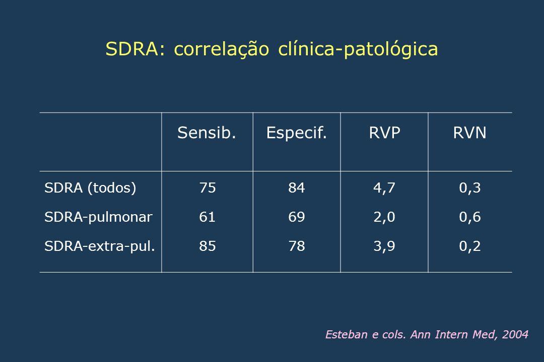 Sensib.Especif.RVPRVN SDRA (todos) SDRA-pulmonar SDRA-extra-pul. 75 61 85 84 69 78 4,7 2,0 3,9 0,3 0,6 0,2 SDRA: correlação clínica-patológica Esteban