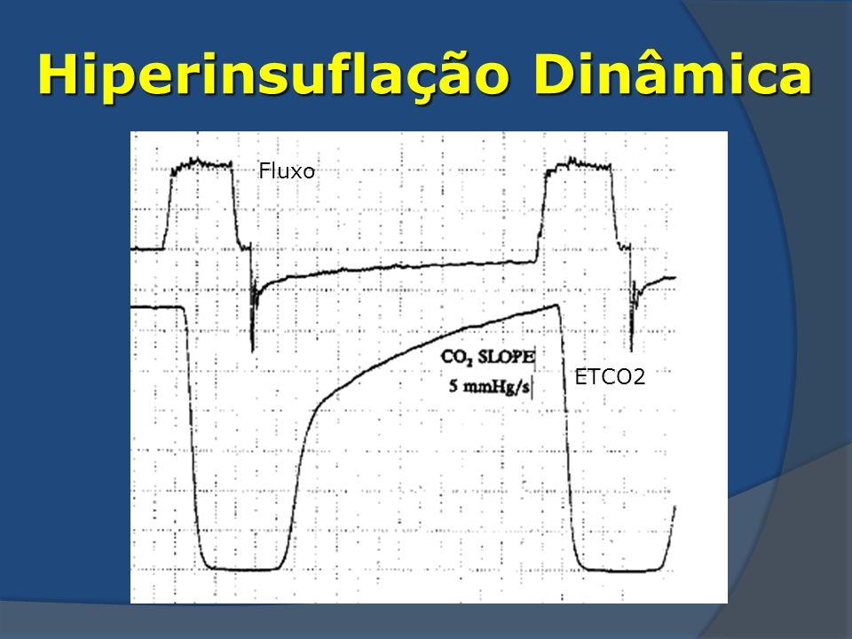 Hiperinsuflação Dinâmica Fluxo ETCO2