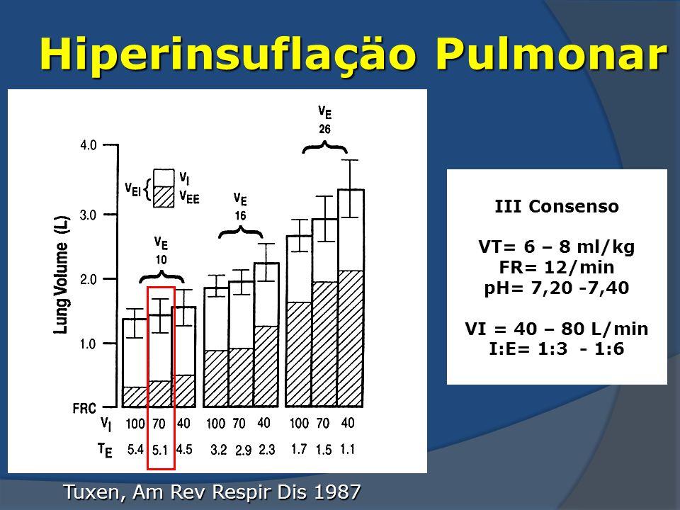 Tuxen, Am Rev Respir Dis 1987 Hiperinsuflaçäo Pulmonar III Consenso VT= 6 – 8 ml/kg FR= 12/min pH= 7,20 -7,40 VI = 40 – 80 L/min I:E= 1:3 - 1:6