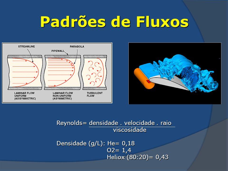 Padrões de Fluxos Reynolds= densidade. velocidade. raio viscosidade viscosidade Densidade (g/L): He= 0,18 O2= 1,4 O2= 1,4 Heliox (80:20)= 0,43 Heliox