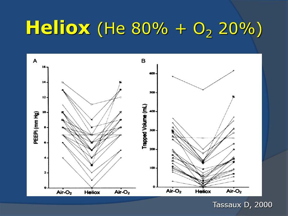 Heliox (He 80% + O 2 20%) Tassaux D, 2000