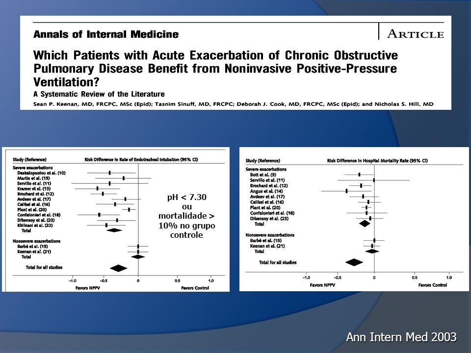 Ann Intern Med 2003 pH < 7.30 ou mortalidade > 10% no grupo controle