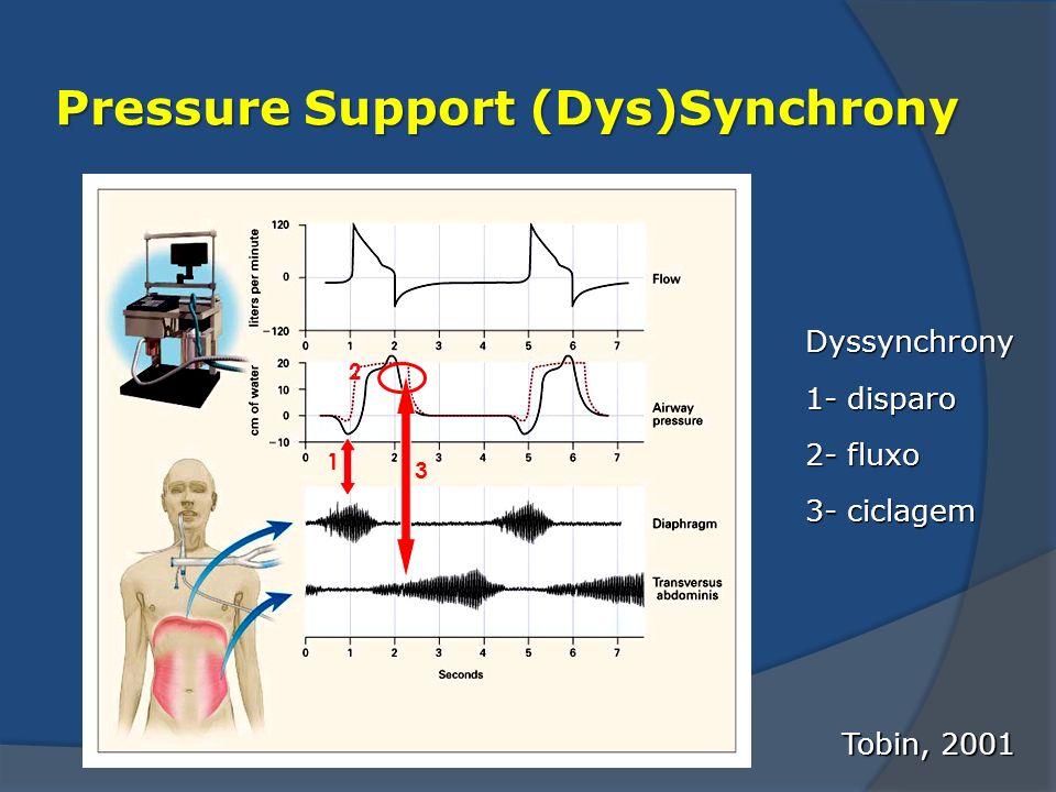 Pressure Support (Dys)Synchrony Tobin, 2001 Dyssynchrony 1- disparo 2- fluxo 3- ciclagem 1 2 3