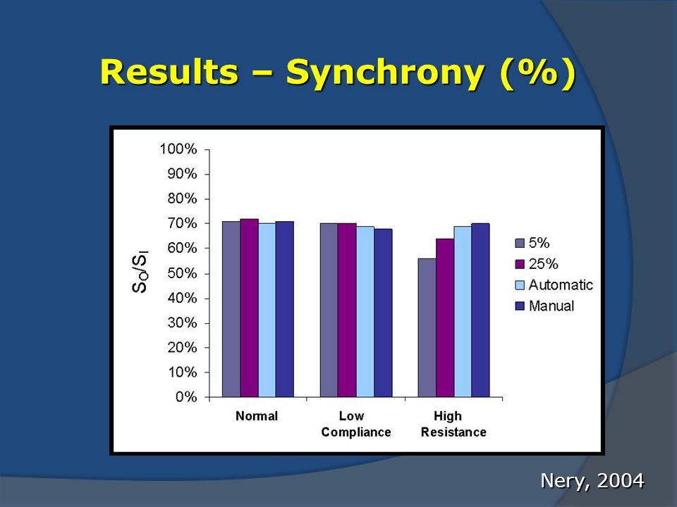 Results – Synchrony (%) Nery, 2004