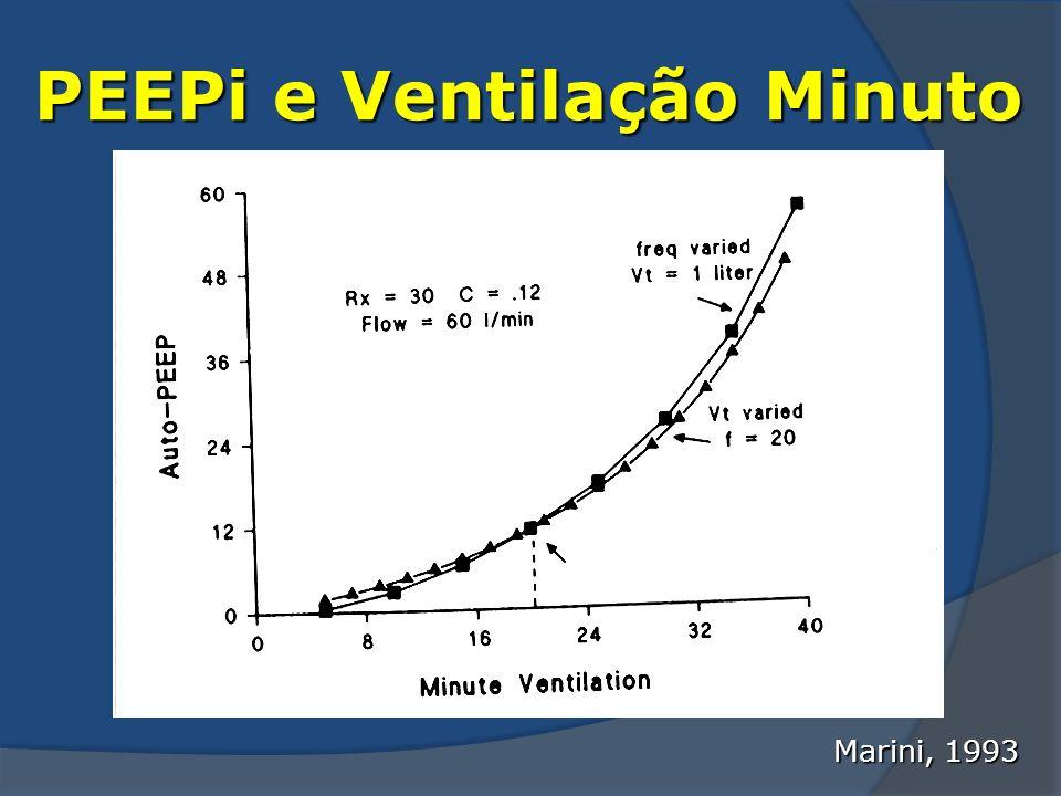 PEEPi e Ventilação Minuto Marini, 1993