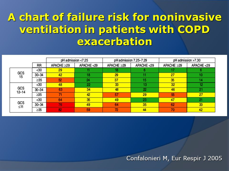 A chart of failure risk for noninvasive ventilation in patients with COPD exacerbation Confalonieri M, Eur Respir J 2005