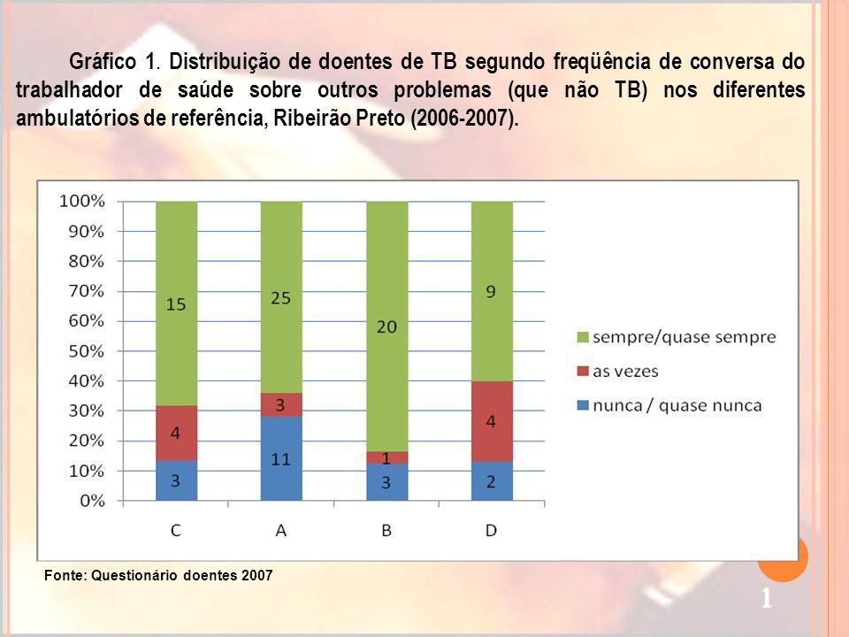 Gráfico 1. Distribuição de doentes de TB segundo freqüência de conversa do trabalhador de saúde sobre outros problemas (que não TB) nos diferentes amb