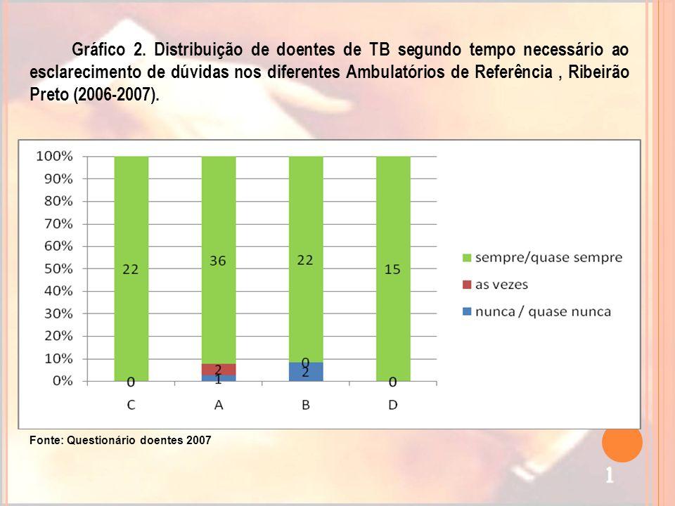 Gráfico 2. Distribuição de doentes de TB segundo tempo necessário ao esclarecimento de dúvidas nos diferentes Ambulatórios de Referência, Ribeirão Pre