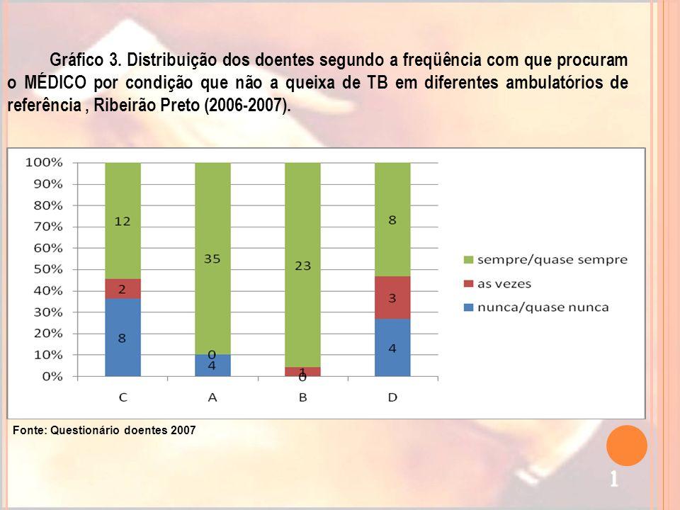 Gráfico 3. Distribuição dos doentes segundo a freqüência com que procuram o MÉDICO por condição que não a queixa de TB em diferentes ambulatórios de r