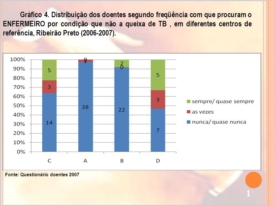Gráfico 4. Distribuição dos doentes segundo freqüência com que procuram o ENFERMEIRO por condição que não a queixa de TB, em diferentes centros de ref