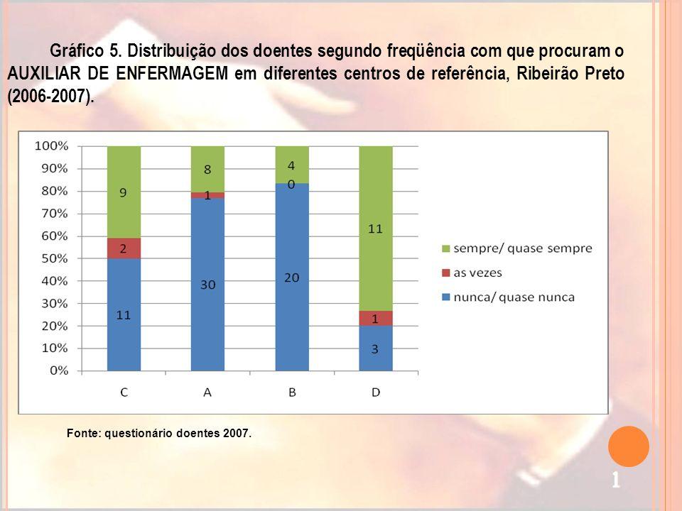 Gráfico 5. Distribuição dos doentes segundo freqüência com que procuram o AUXILIAR DE ENFERMAGEM em diferentes centros de referência, Ribeirão Preto (