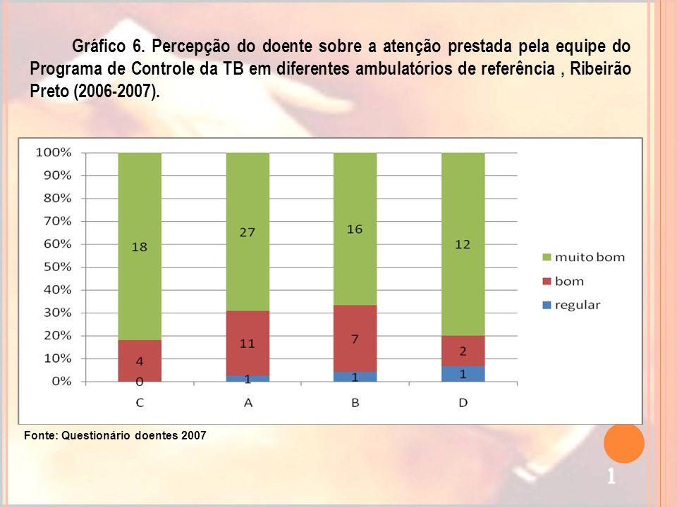 Gráfico 6. Percepção do doente sobre a atenção prestada pela equipe do Programa de Controle da TB em diferentes ambulatórios de referência, Ribeirão P