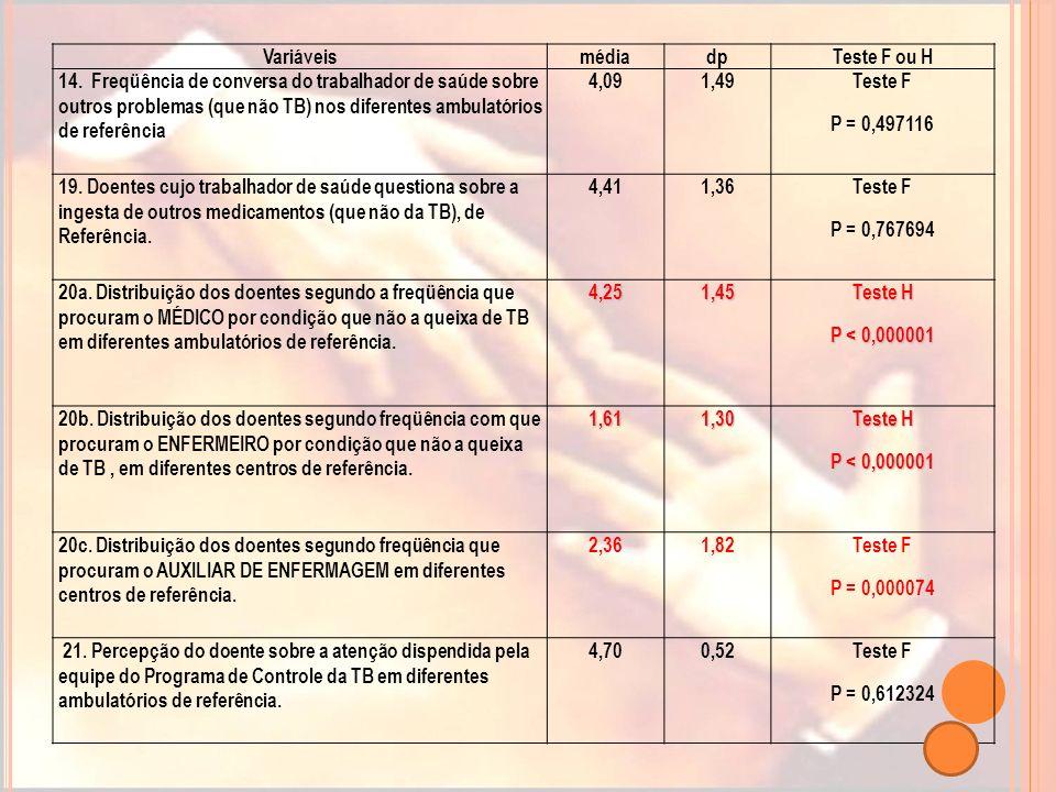 VariáveismédiadpTeste F ou H 14. Freqüência de conversa do trabalhador de saúde sobre outros problemas (que não TB) nos diferentes ambulatórios de ref