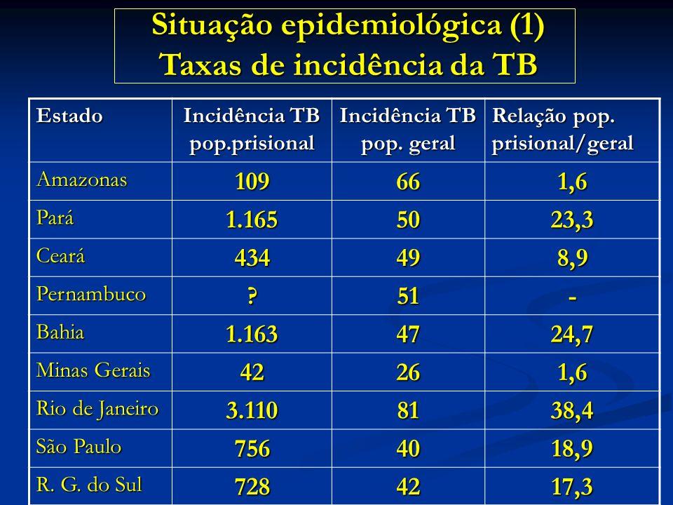 Estado Incidência TB pop.prisional Incidência TB pop. geral Relação pop. prisional/geral Amazonas109661,6 Pará1.1655023,3 Ceará434498,9 Pernambuco?51-