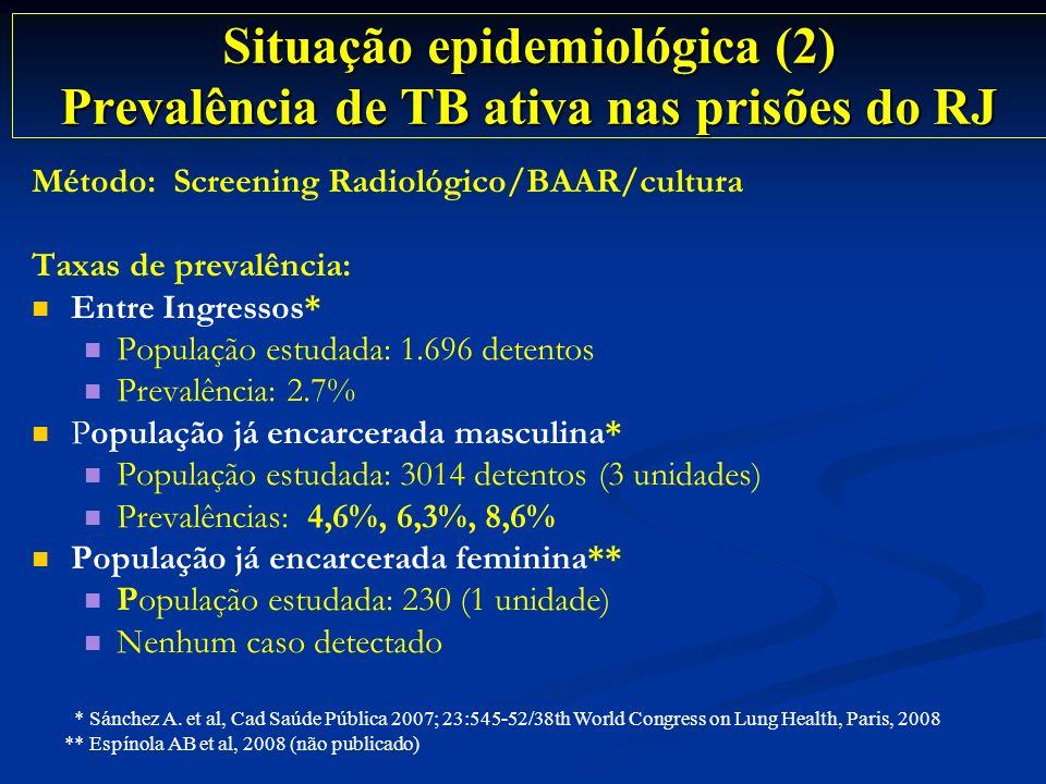Situação epidemiológica (2) Prevalência de TB ativa nas prisões do RJ Método: Screening Radiológico/BAAR/cultura Taxas de prevalência: Entre Ingressos