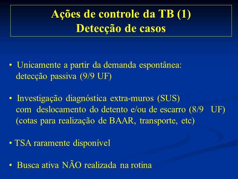 Ações de controle da TB (1) Detecção de casos Unicamente a partir da demanda espontânea: detecção passiva (9/9 UF) Investigação diagnóstica extra-muro