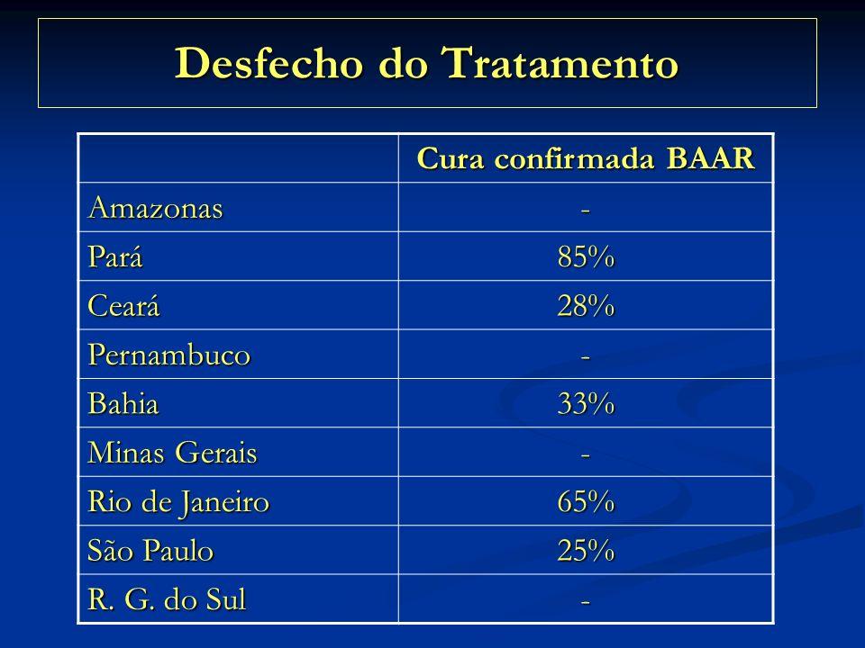 Desfecho do Tratamento Cura confirmada BAAR Amazonas- Pará85% Ceará28% Pernambuco- Bahia33% Minas Gerais - Rio de Janeiro 65% São Paulo 25% R. G. do S