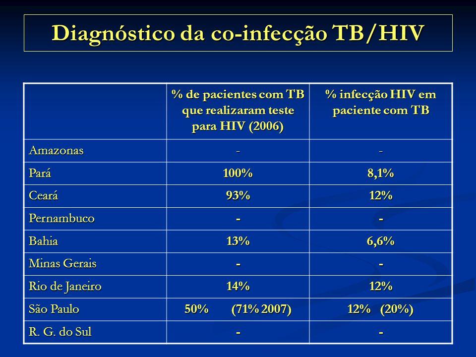Diagnóstico da co-infecção TB/HIV % de pacientes com TB que realizaram teste para HIV (2006) % infecção HIV em paciente com TB Amazonas-- Pará100%8,1%