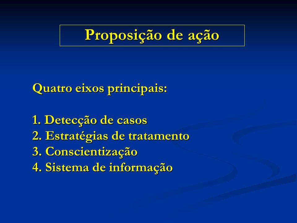 Quatro eixos principais: 1. Detecção de casos 2. Estratégias de tratamento 3. Conscientização 4. Sistema de informação Proposição de ação