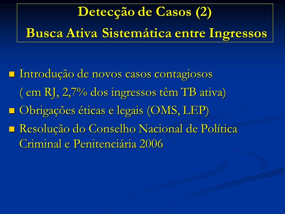 Detecção de Casos (2) Busca Ativa Sistemática entre Ingressos Introdução de novos casos contagiosos Introdução de novos casos contagiosos ( em RJ, 2,7