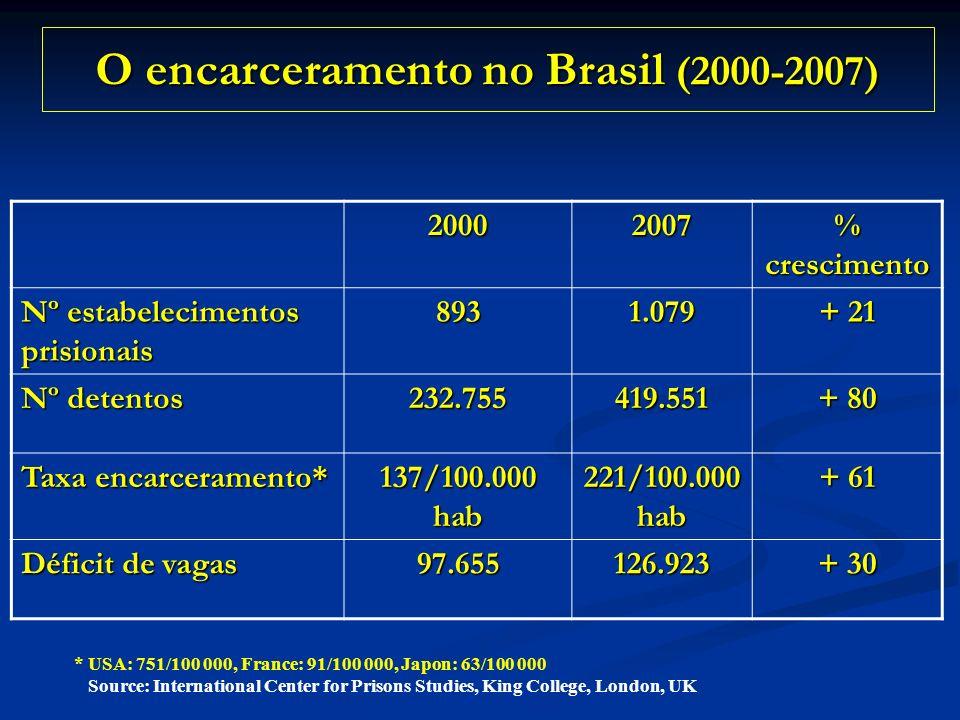 O encarceramento no Brasil (2000-2007) 20002007 % crescimento Nº estabelecimentos prisionais 8931.079 + 21 Nº detentos 232.755419.551 + 80 Taxa encarc