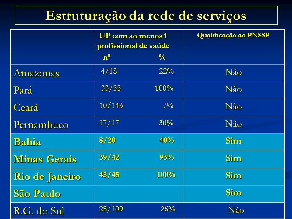 Estruturação da rede de serviços UP com ao menos 1 profissional de saúde UP com ao menos 1 profissional de saúde nº % nº % Qualificação ao PNSSP Amazo