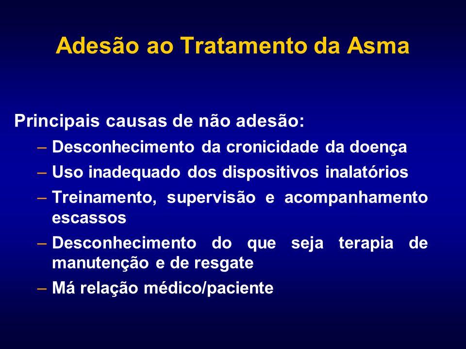 Adesão ao Tratamento da Asma Principais causas de não adesão: –Desconhecimento da cronicidade da doença –Uso inadequado dos dispositivos inalatórios –