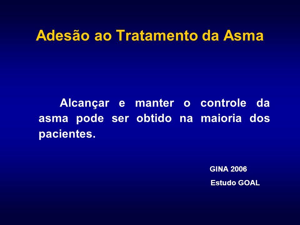Adesão ao Tratamento da Asma Alcançar e manter o controle da asma pode ser obtido na maioria dos pacientes. GINA 2006 Estudo GOAL
