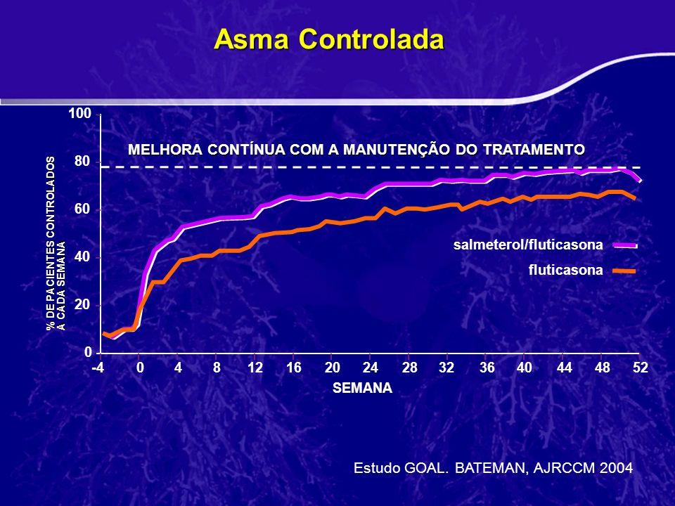 Asma Controlada MELHORA CONTÍNUA COM A MANUTENÇÃO DO TRATAMENTO fluticasona 20 80 100 60 40 % DE PACIENTES CONTROLADOS A CADA SEMANA 0 SEMANA -4044044