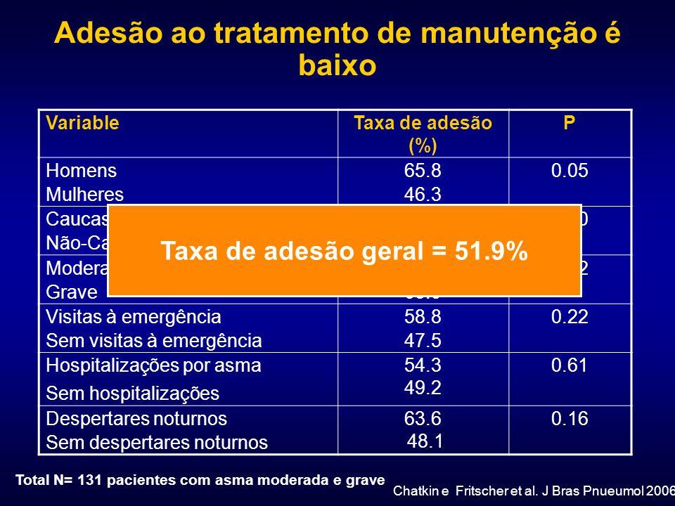 Adesão ao tratamento de manutenção é baixo VariableTaxa de adesão (%) P Homens Mulheres 65.8 46.3 0.05 Caucasianos Não-Caucasianos 52.6 50.9 0.90 Mode