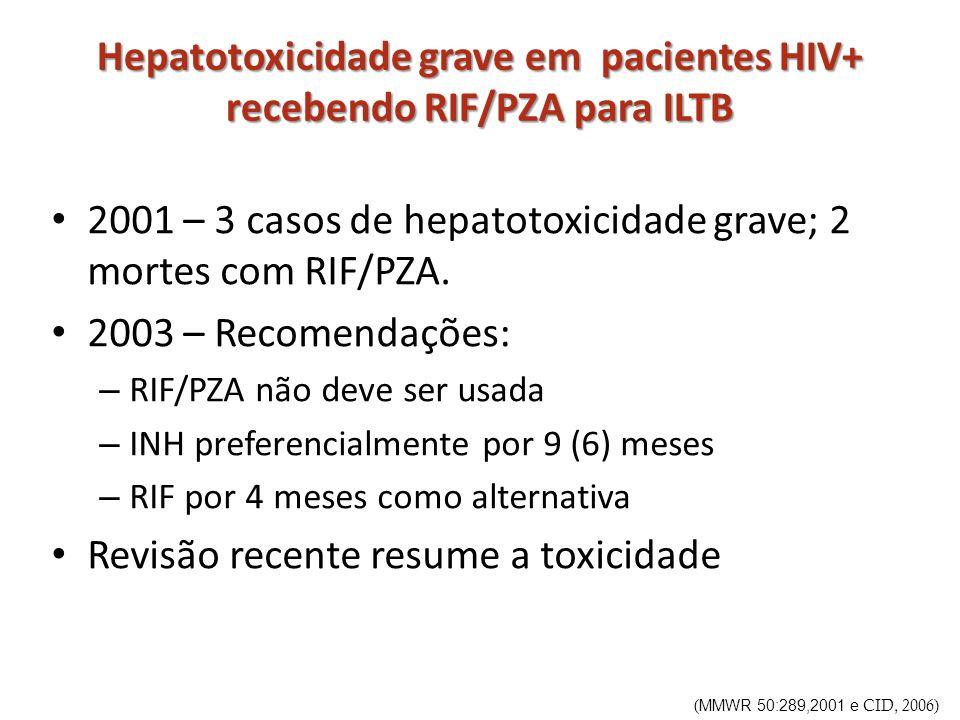 Hepatotoxicidade grave em pacientes HIV+ recebendo RIF/PZA para ILTB 2001 – 3 casos de hepatotoxicidade grave; 2 mortes com RIF/PZA. 2003 – Recomendaç