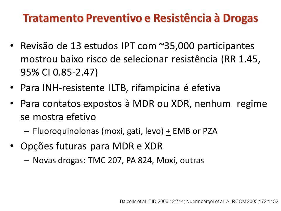 Tratamento Preventivo e Resistência à Drogas Revisão de 13 estudos IPT com ~35,000 participantes mostrou baixo risco de selecionar resistência (RR 1.4