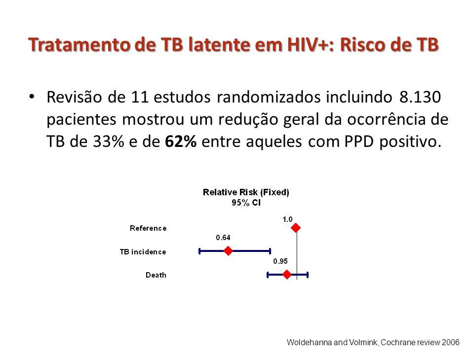 Tratamento de TB latente em HIV+: Risco de TB Revisão de 11 estudos randomizados incluindo 8.130 pacientes mostrou um redução geral da ocorrência de T