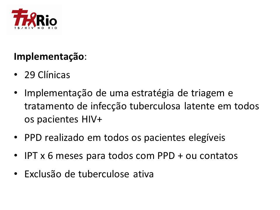 Implementação: 29 Clínicas Implementação de uma estratégia de triagem e tratamento de infecção tuberculosa latente em todos os pacientes HIV+ PPD real