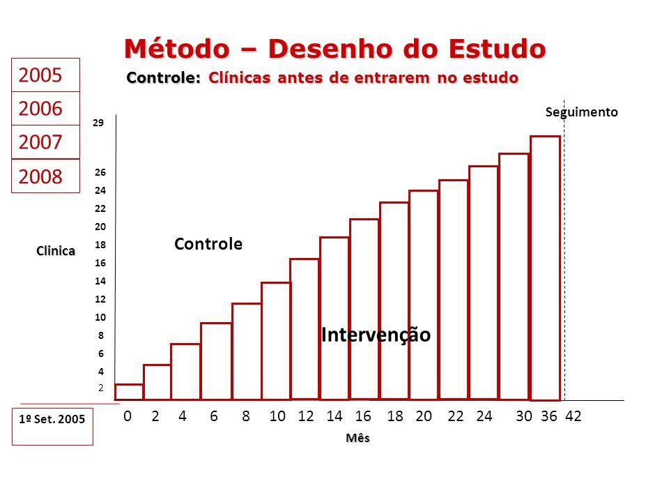 0 2 4 6 8 10 12 14 16 18 20 22 24 30 36 42 2 4 6 8 12 10 29 Controle Seguimento 2006 14 2005 1º Set. 2005 Método – Desenho do Estudo Controle: Clínica