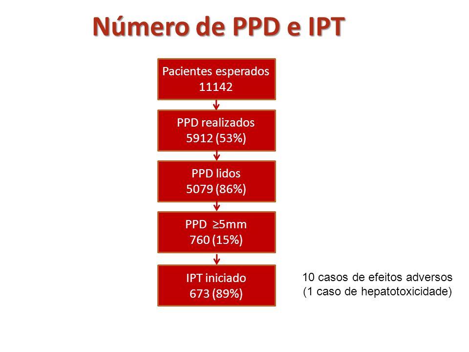 Número de PPD e IPT 10 casos de efeitos adversos (1 caso de hepatotoxicidade) Pacientes esperados 11142 IPT iniciado 673 (89%) PPD 5mm 760 (15%) PPD l