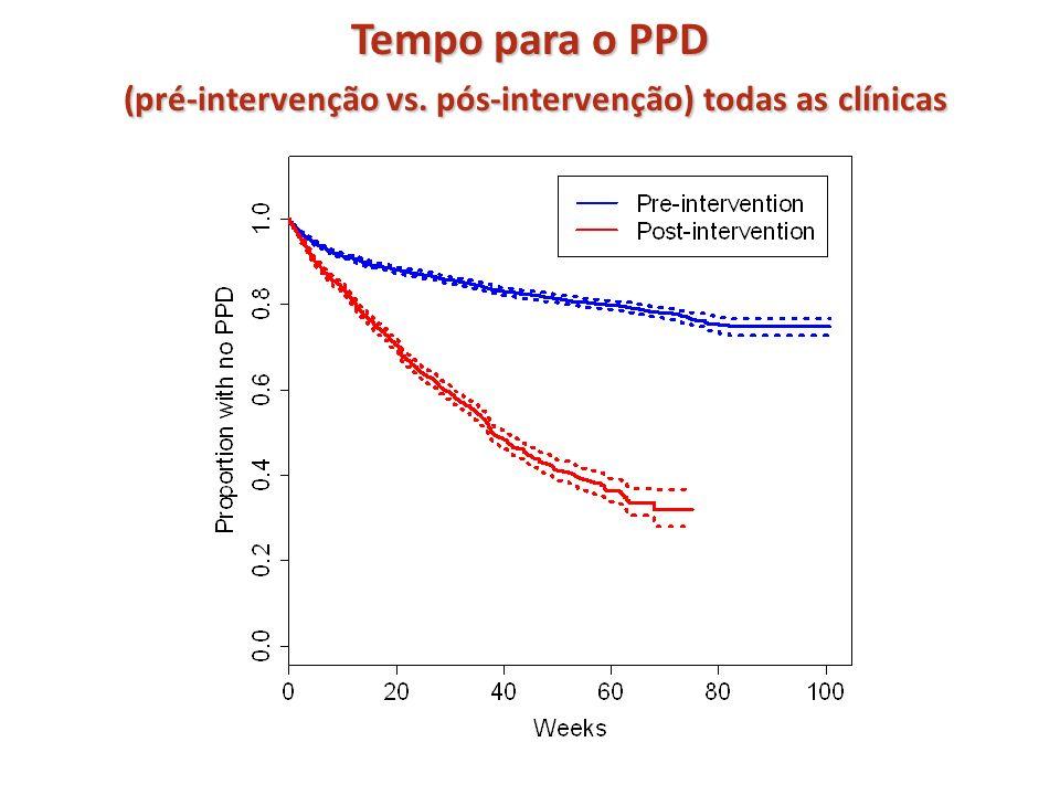 Tempo para o PPD (pré-intervenção vs. pós-intervenção) todas as clínicas
